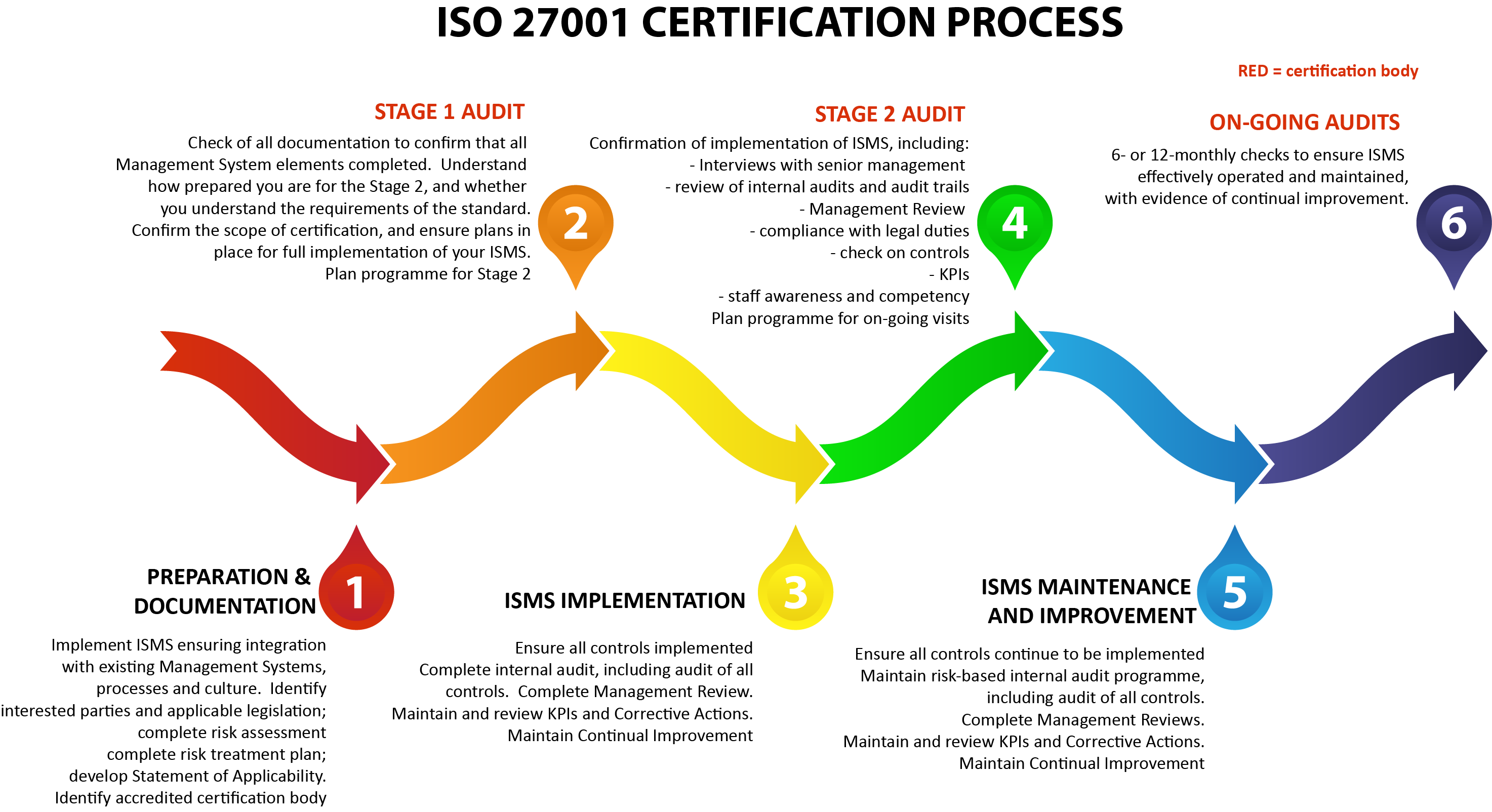ISO-27001-certification-process-improved.png